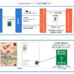 Green Powerマーク導入の流れ
